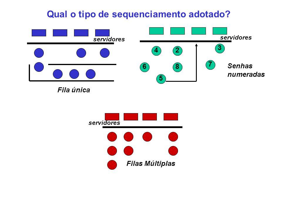 Filas Múltiplas servidores Fila única servidores Senhas numeradas 2 3 4 5 6 7 8 servidores Qual o tipo de sequenciamento adotado?