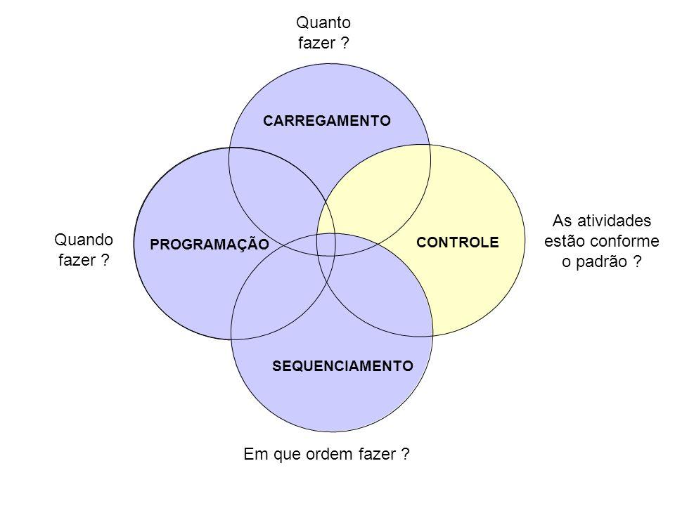 PROGRAMAÇÃO CARREGAMENTO CONTROLE SEQUENCIAMENTO Em que ordem fazer ? Quando fazer ? As atividades estão conforme o padrão ? Quanto fazer ?