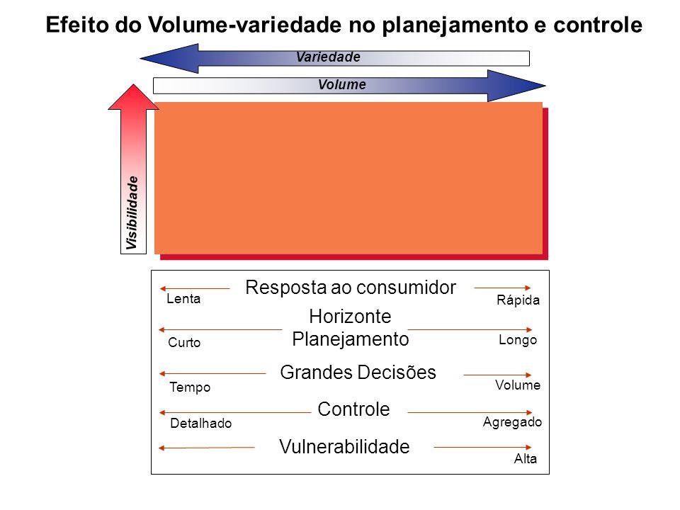 Efeito do Volume-variedade no planejamento e controle Baixa Variedade Volume Visibilidade Longo Rápida Resposta ao consumidor Horizonte Planejamento G