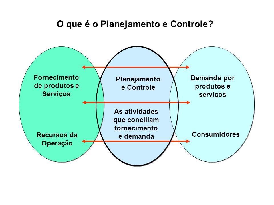 O que é o Planejamento e Controle? Fornecimento de produtos e Serviços Planejamento e Controle Demanda por produtos e serviços Recursos da Operação As