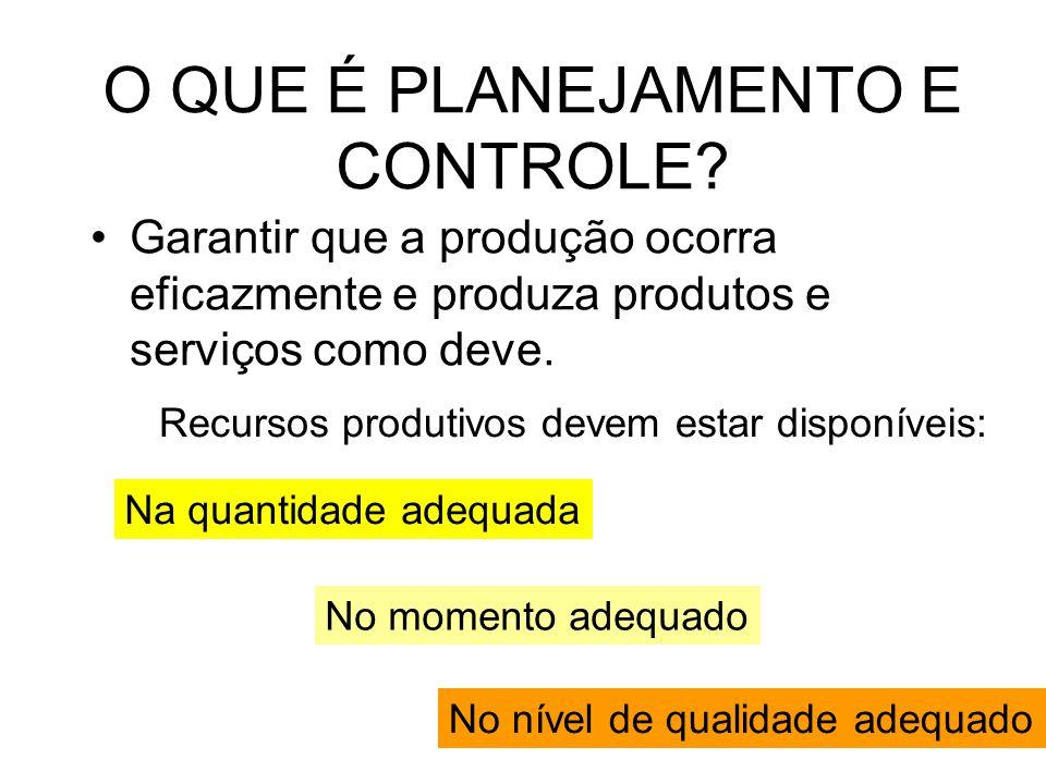O QUE É PLANEJAMENTO E CONTROLE? Garantir que a produção ocorra eficazmente e produza produtos e serviços como deve. Recursos produtivos devem estar d