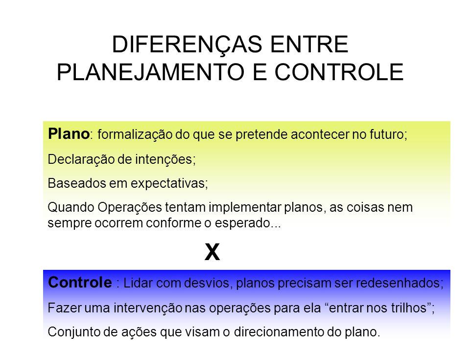 DIFERENÇAS ENTRE PLANEJAMENTO E CONTROLE Plano : formalização do que se pretende acontecer no futuro; Declaração de intenções; Baseados em expectativa