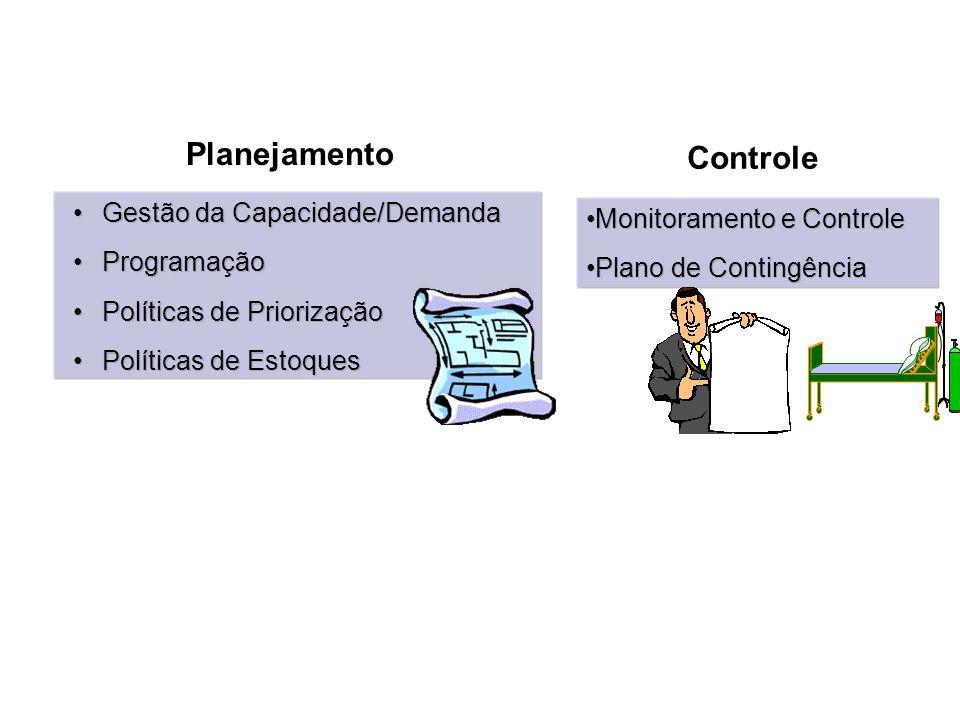 Gestão da Capacidade/Demanda Programação Políticas de Priorização Políticas de Estoques Gestão da Capacidade/Demanda Programação Políticas de Prioriza