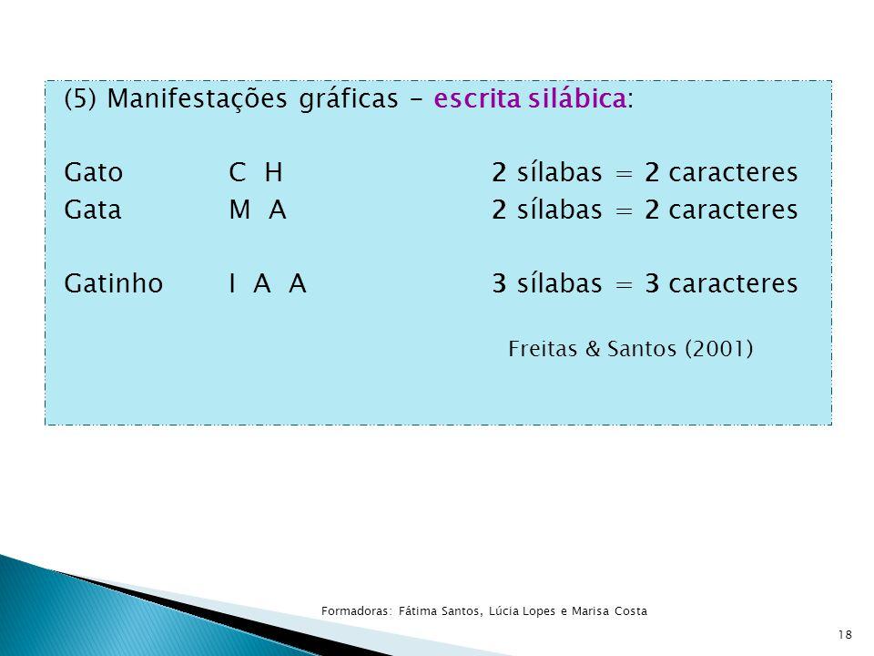 (5) Manifestações gráficas - escrita silábica: GatoC H2 sílabas = 2 caracteres GataM A2 sílabas = 2 caracteres GatinhoI A A3 sílabas = 3 caracteres Fr
