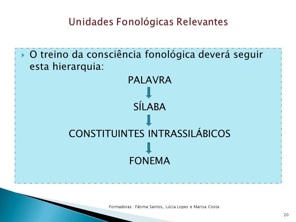  O treino da consciência fonológica deverá seguir esta hierarquia: PALAVRA SÍLABA CONSTITUINTES INTRASSILÁBICOS FONEMA 20 Formadoras: Fátima Santos,