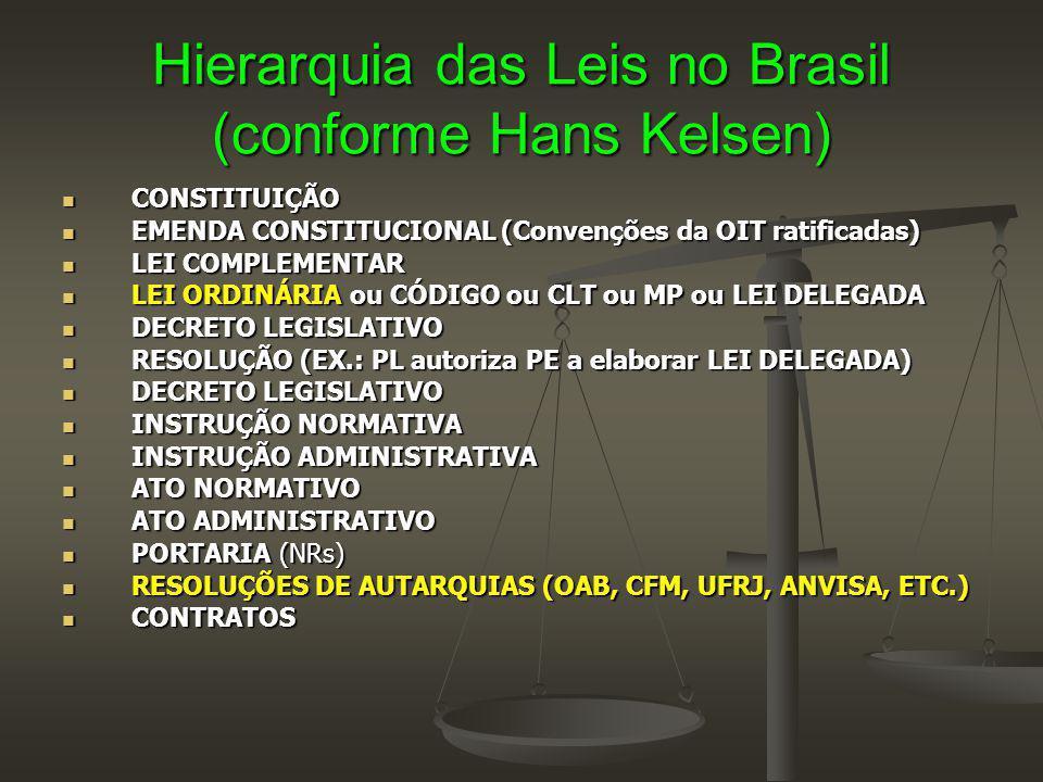 Hierarquia das Leis no Brasil (conforme Hans Kelsen) CONSTITUIÇÃO CONSTITUIÇÃO EMENDA CONSTITUCIONAL (Convenções da OIT ratificadas) EMENDA CONSTITUCIONAL (Convenções da OIT ratificadas) LEI COMPLEMENTAR LEI COMPLEMENTAR LEI ORDINÁRIA ou CÓDIGO ou CLT ou MP ou LEI DELEGADA LEI ORDINÁRIA ou CÓDIGO ou CLT ou MP ou LEI DELEGADA DECRETO LEGISLATIVO DECRETO LEGISLATIVO RESOLUÇÃO (EX.: PL autoriza PE a elaborar LEI DELEGADA) RESOLUÇÃO (EX.: PL autoriza PE a elaborar LEI DELEGADA) DECRETO LEGISLATIVO DECRETO LEGISLATIVO INSTRUÇÃO NORMATIVA INSTRUÇÃO NORMATIVA INSTRUÇÃO ADMINISTRATIVA INSTRUÇÃO ADMINISTRATIVA ATO NORMATIVO ATO NORMATIVO ATO ADMINISTRATIVO ATO ADMINISTRATIVO PORTARIA (NRs) PORTARIA (NRs) RESOLUÇÕES DE AUTARQUIAS (OAB, CFM, UFRJ, ANVISA, ETC.) RESOLUÇÕES DE AUTARQUIAS (OAB, CFM, UFRJ, ANVISA, ETC.) CONTRATOS CONTRATOS