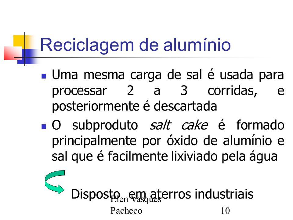 Elen Vasques Pacheco10 Reciclagem de alumínio Uma mesma carga de sal é usada para processar 2 a 3 corridas, e posteriormente é descartada O subproduto