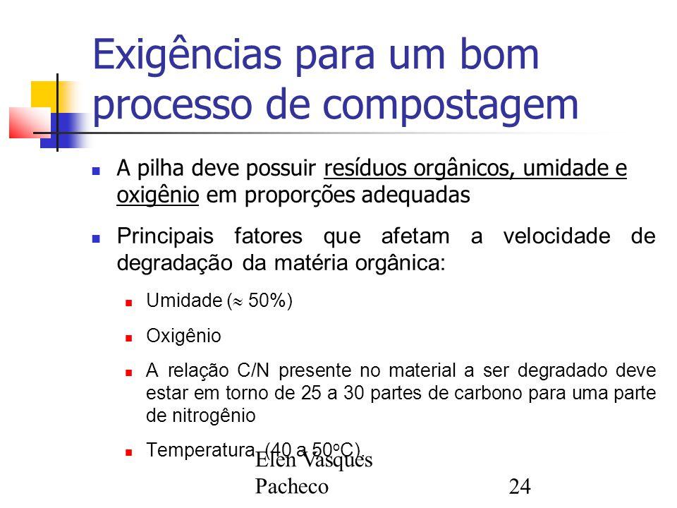 Elen Vasques Pacheco24 Exigências para um bom processo de compostagem A pilha deve possuir resíduos orgânicos, umidade e oxigênio em proporções adequadas Principais fatores que afetam a velocidade de degradação da matéria orgânica: Umidade (  50%) Oxigênio A relação C/N presente no material a ser degradado deve estar em torno de 25 a 30 partes de carbono para uma parte de nitrogênio Temperatura (40 a 50 o C).