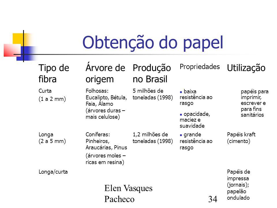 Elen Vasques Pacheco34 Obtenção do papel Tipo de fibra Árvore de origem Produção no Brasil Propriedades Utilização Curta (1 a 2 mm) Folhosas: Eucalipto, Bétula, Faia, Álamo (árvores duras – mais celulose) 5 milhões de toneladas (1998) baixa resistência ao rasgo opacidade, maciez e suavidade papéis para imprimir, escrever e para fins sanitários Longa (2 a 5 mm) Coníferas: Pinheiros, Araucárias, Pinus (árvores moles – ricas em resina) 1,2 milhões de toneladas (1998) grande resistência ao rasgo Papéis kraft (cimento) Longa/curtaPapéis de impressa (jornais); papelão ondulado