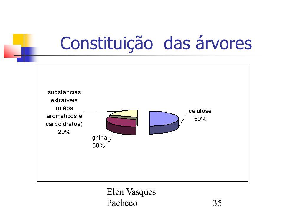 Elen Vasques Pacheco35 Constituição das árvores