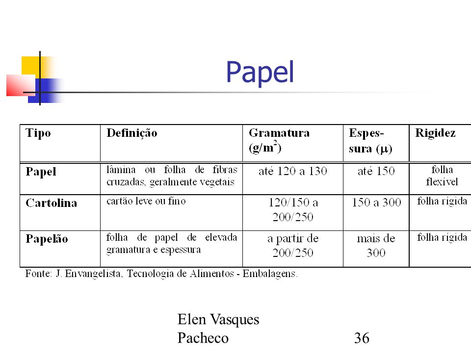 Elen Vasques Pacheco36 Papel