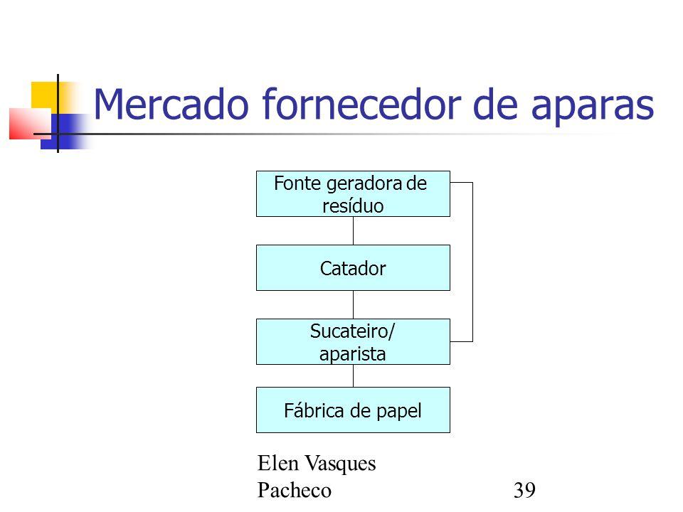 Elen Vasques Pacheco39 Mercado fornecedor de aparas Fonte geradora de resíduo Catador Sucateiro/ aparista Fábrica de papel