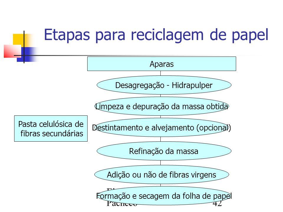 Elen Vasques Pacheco42 Etapas para reciclagem de papel Aparas Desagregação - Hidrapulper Limpeza e depuração da massa obtida Destintamento e alvejamen