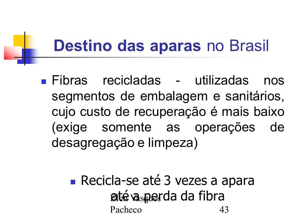 Elen Vasques Pacheco43 Destino das aparas no Brasil Fibras recicladas - utilizadas nos segmentos de embalagem e sanitários, cujo custo de recuperação