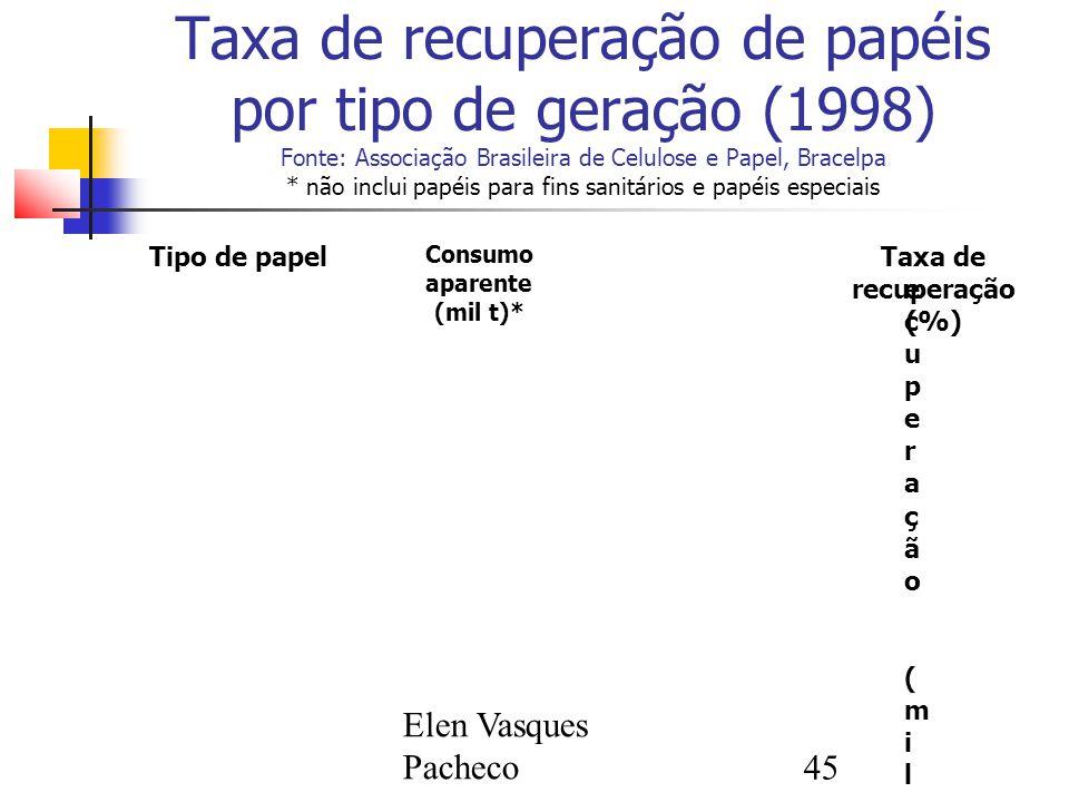 Elen Vasques Pacheco45 Taxa de recuperação de papéis por tipo de geração (1998) Fonte: Associação Brasileira de Celulose e Papel, Bracelpa * não inclui papéis para fins sanitários e papéis especiais Tipo de papel Consumo aparente (mil t)* Recuperação (mil t)Recuperação (mil t) Taxa de recuperação (%) Embalagem em geral 123,015,312,4 Cartões e cartolinas 685,0685,0 122,6 17,917,9 Imprimir e escrever 1.456,01.456,0 356,124,5 KraftKraft 466,0120,9 25,925,9 Jornais e revistasJornais e revistas 658,0658,0 204,8 31,131,1 Ondulado2.069,0 1.475,01.475,0 71,3 TotalTotal 5.457,05.457,0 2.294,742,1