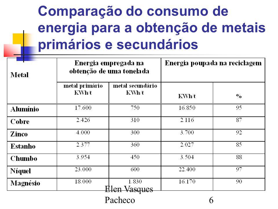Elen Vasques Pacheco6 Comparação do consumo de energia para a obtenção de metais primários e secundários