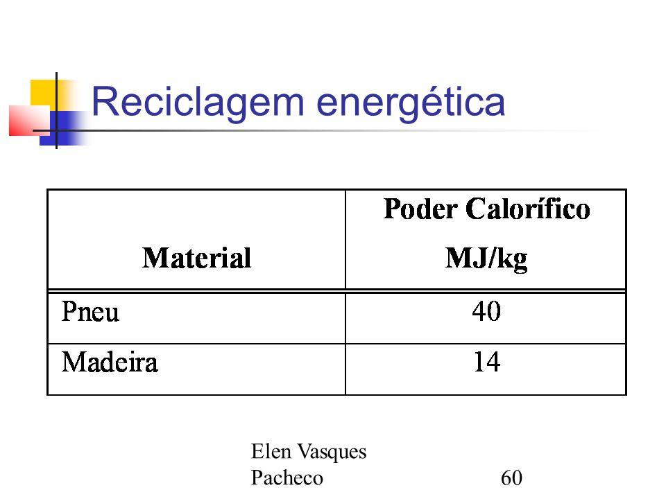 Elen Vasques Pacheco60 Reciclagem energética
