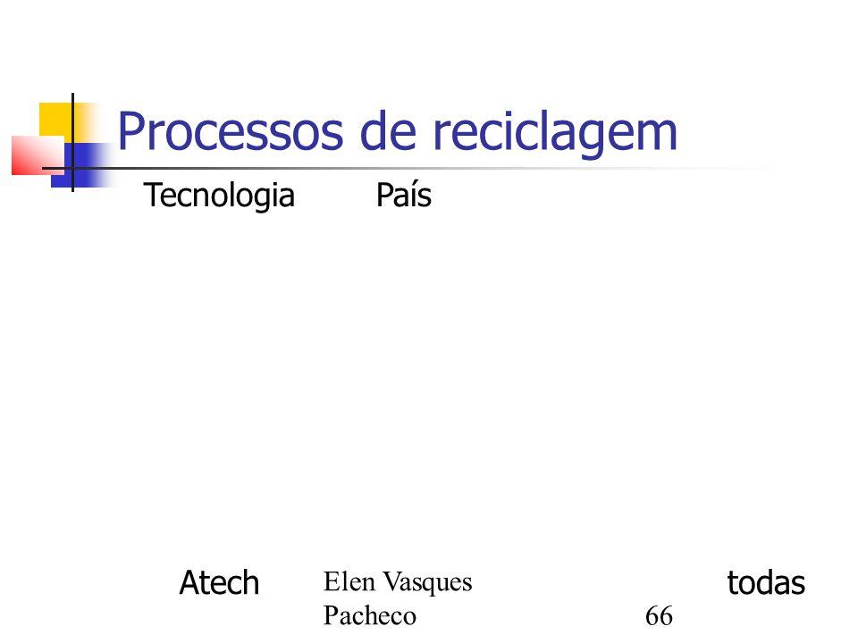 Elen Vasques Pacheco66 Processos de reciclagem TecnologiaPaísProcessoProcesso Tipo de pilhaTipo de pilha Atech-MineroMinero todas InmeticoUSAPiroNi-Cd RecytecSuíçaPiro e hidro Todas - Ni-Cd Sab-nifeSuéciaPiroNi-CdNi-Cd Snam-savamSnam-savam FrançaFrança Ni-Cd SumimotoSumimoto JapãoPiroTodas - Ni-Cd SuzaquimSuzaquim Brasil- WaelzPiroPiro