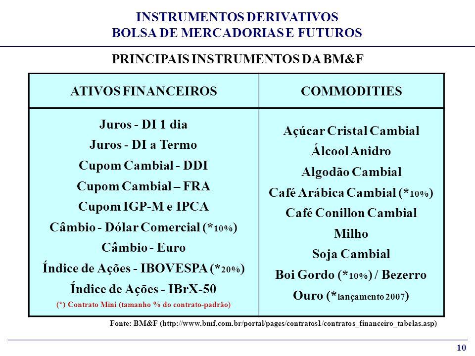 11 FRA de Cupom Cambial 6,4% DI Futuro 61,9% Outros 9,6% Agropecuários 0,4% Ibovespa Futuro 2,2% Dólar Comercial Futuro 19,5% MÉDIA DIÁRIA DE CONTRATOS NEGOCIADOS NO PREGÃO EM 2006 PARTICIPAÇÃO ATÉ 07 DE ABRIL (EXCLUI MINIS E REGISTRO DE BALCÃO) Contratos em Aberto 30/12/06: 14,08 milhões Volume Financeiro Médio Diário 2006: R$ 92 bilhões INSTRUMENTOS DERIVATIVOS BOLSA DE MERCADORIAS E FUTUROS