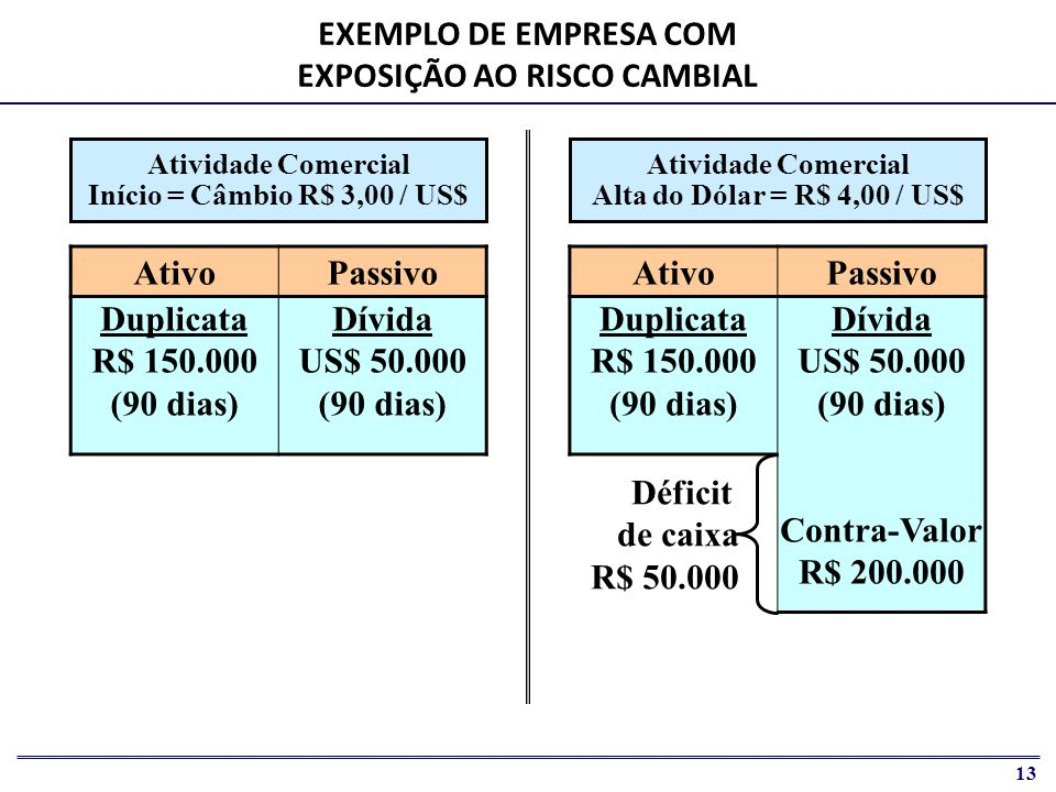 14 AtivoPassivo Duplicata R$ 150.000 (90 dias) Dívida US$ 50.000 (90 dias) Compra US$ Termo US$ 50.000 (90 dias) Compra US$ Termo R$ 150.000 (90 dias) Operação de Hedge Início = Câmbio R$ 3,00 / US$ HEDGE CAMBIAL DERIVATIVO COM LIQUIDAÇÃO FÍSICA Operação de Hedge Alta do Dólar = R$ 4,00 / US$ AtivoPassivo Compra US$ Termo US$ 50.000 (90 dias) Dívida US$ 50.000 (90 dias) Duplicata R$ 150.000 (90 dias) Compra US$ Termo R$ 150.000 (90 dias)