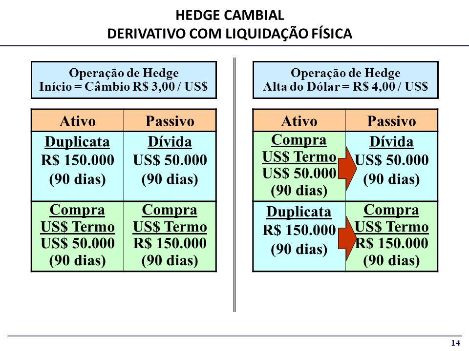 15 AtivoPassivo Duplicata R$ 150.000 (90 dias) Dívida US$ 50.000 (90 dias) HEDGE CAMBIAL DERIVATIVO COM LIQUIDAÇÃO FINANCEIRA Conta de Compensação Compra US$ Futuro US$ 50.000 (90 dias) Compra US$ Futuro R$ 150.000 (90 dias) AtivoPassivo Duplicata R$ 150.000 (90 dias) Dívida US$ 50.000 (90 dias) Contra-Valor R$ 200.000 Caixa Liq.Futuro R$ 50.000 (90 dias) Operação de Hedge Início = Câmbio R$ 3,00 / US$ Operação de Hedge Alta do Dólar = R$ 4,00 / US$