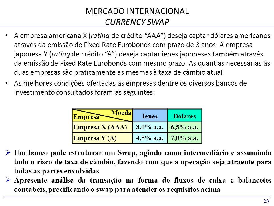 24 CURRENCY SWAP FLUXOS DE CAIXA Empresa XEmpresa Y Banco US$ ¥ ¥ ¥   A empresa X tem vantagem comparativa nos mercados de Iene e a empresa Y nos mercados de Dólar   Ganho da estruturação via swap = 1,00% (a diferença de taxas em ienes de 1,50% menos a diferença de taxas em dólares de 0,50%) Fluxos de Caixa - Empresa X 06M12M18M24M30M36M 06M12M18M24M30M36M 06M12M18M24M30M36M Eurobond ( Passivo ¥ ) Swap ( Ativo ¥ ) Swap ( Passivo US$ )
