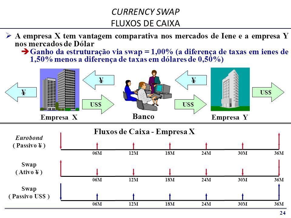 25 CURRENCY SWAP BALANCETES CONTÁBEIS   O Banco exige margem de 0,50% para cobrir custos de estruturação, risco de câmbio e riscos de crédito   A margem de ganho disponível para as empresas é de 0,50% Margem ¥ = 1,25% Margem US$ = (0,75%) Margem Líquida = 0,50% Empresa X AtivoPassivo 3yr Eurobond 3,00% ( ¥ ) 3yr Swap 3,00% ( ¥ ) 3yr Swap 6,25% ( US$ ) Empresa Y AtivoPassivo 3yr Eurobond 7,00% ( US$ ) 3yr Swap 7,00% ( US$ ) 3yr Swap 4,25% ( ¥ ) Banco AtivoPassivo 3yr Swap 6,25% ( US$ ) 3yr Swap 3,00% ( ¥ ) 3yr Swap 4,25% ( ¥ ) 3yr Swap 7,00% ( US$ )