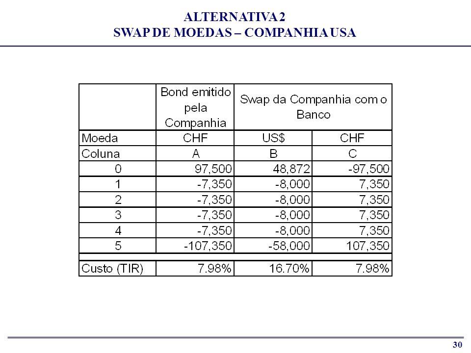 31 ALTERNATIVA 2 SWAP DE MOEDAS – BANCO INTERMEDIÁRIO