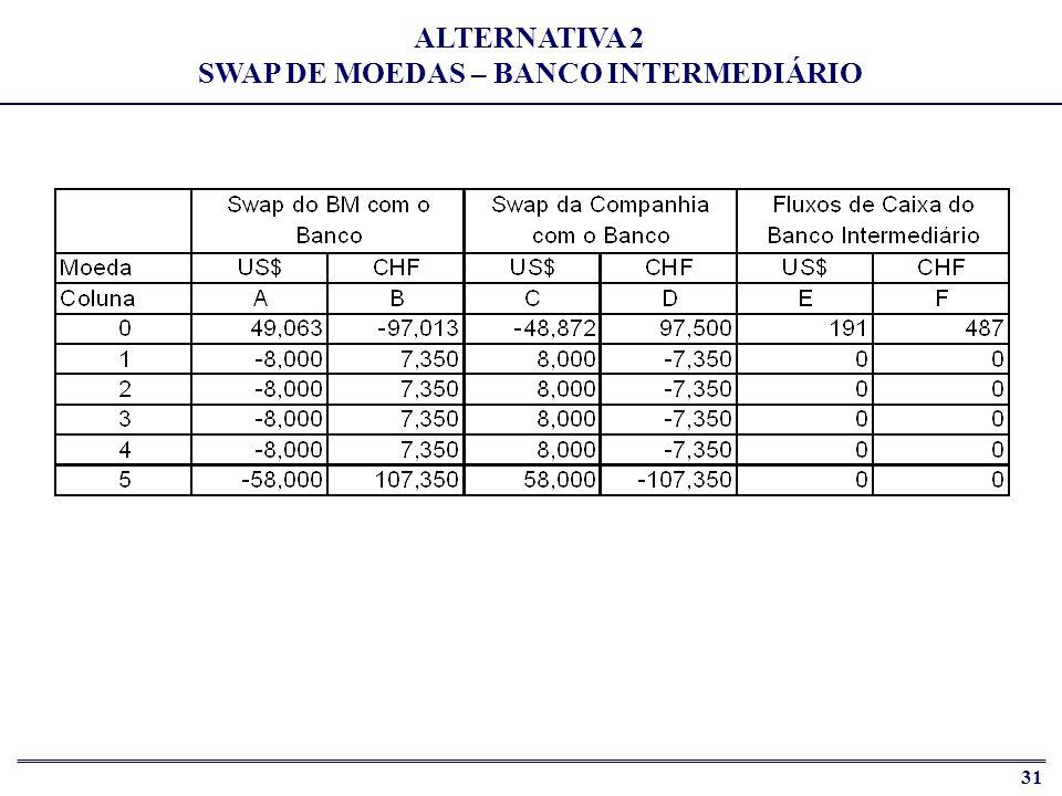 32 Companhia Americana Banco Intermediário Banco Mundial Titulares de Bonds em CHF Titulares de Bonds em US$ CHF 7,98% US$ 16,58% CHF 7,98% US$ 16,70% CHF 8,10% CURRENCY SWAP BENEFÍCIO DAS PARTES ENVOLVIDAS