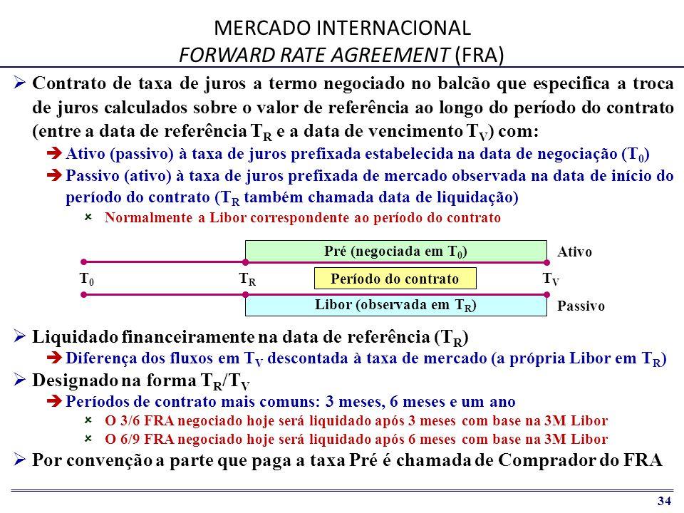 35 MERCADO BRASILEIRO CDB SWAPADO Vantagens para o hedger – Sem ajustes diários e margem – Livre escolha dos parâmetros Data de vencimento Quantidade Ativo objeto ( % Taxa DI ) CDB Pré / Aplicação Valor =R$ 200.000 Taxa = 18%a.a.