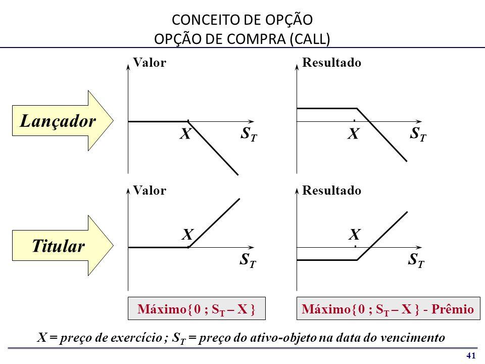 42 Resultado STST X STST X Valor STST STST Lançador Titular X = preço de exercício ; S T = preço do ativo-objeto na data do vencimento Máximo{ X – S T ; 0 } Máximo{ X – S T ; 0 } - Prêmio CONCEITO DE OPÇÃO OPÇÃO DE VENDA (PUT) X X