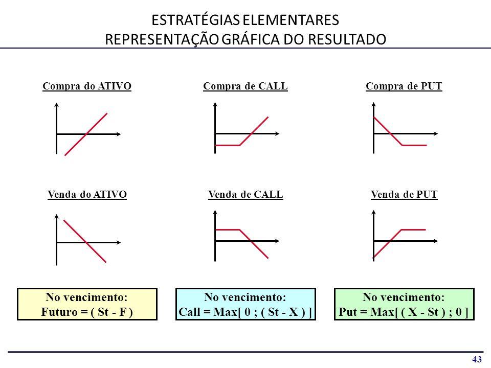 44 PRECIFICAÇÃO DE OPÇÕES Call X No vencimento: Call = Max[ 0 ; ( St - X ) ]   Problema: Assimetria de resultados futuros (instrumentos não lineares)   Solução: Desenvolvimento de modelo (representação simplificada do mundo real) baseado na Teoria da Arbitragem   Valor de mercado da opção deriva do preço do ativo base   Definir como o valor do derivativo se relaciona com o preço do ativo-base   Obter modelo (aproximado) da dinâmica do preço do ativo-base   Calcular os pagamentos associados ao derivativo no vencimento   Apurar o valor esperado da opção no vencimento e descontá-lo pela taxa de juros livre de risco St