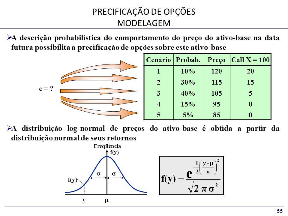 56 Preços em T 0 Probabilidade Prazo da opção (T V - T 0 ) Tempo (T) F S T0T0 Preços em T V TVTV A realização em T v do preço S t eqüivale a um desvio em relação ao preço esperado F, isto é, a um retorno ln(S t /F) que correspondente ao y na distribuição normal.
