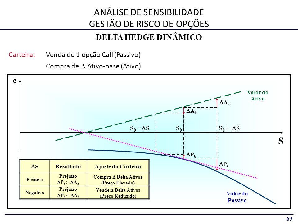 63 c S ANÁLISE DE SENSIBILIDADE GESTÃO DE RISCO DE OPÇÕES Carteira:Venda de 1 opção Call (Passivo) Compra de  Ativo-base (Ativo) S0S0 S 0 +  S PaPa AaAa S 0 -  S PbPb AbAb SS ResultadoAjuste da Carteira Positivo Prejuízo  P a >  A a Compra  Delta Ativos (Preço Elevado) Negativo Prejuízo  P b <  A b Vende  Delta Ativos (Preço Reduzido) Valor do Passivo Valor do Ativo DELTA HEDGE DINÂMICO