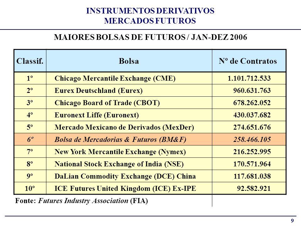 10 PRINCIPAIS INSTRUMENTOS DA BM&F ATIVOS FINANCEIROSCOMMODITIES Juros - DI 1 dia Juros - DI a Termo Cupom Cambial - DDI Cupom Cambial – FRA Cupom IGP-M e IPCA Câmbio - Dólar Comercial (* 10% ) Câmbio - Euro Índice de Ações - IBOVESPA (* 20% ) Índice de Ações - IBrX-50 (*) Contrato Mini (tamanho % do contrato-padrão) Açúcar Cristal Cambial Álcool Anidro Algodão Cambial Café Arábica Cambial (* 10% ) Café Conillon Cambial Milho Soja Cambial Boi Gordo (* 10% ) / Bezerro Ouro (* lançamento 2007 ) Fonte: BM&F (http://www.bmf.com.br/portal/pages/contratos1/contratos_financeiro_tabelas.asp) INSTRUMENTOS DERIVATIVOS BOLSA DE MERCADORIAS E FUTUROS
