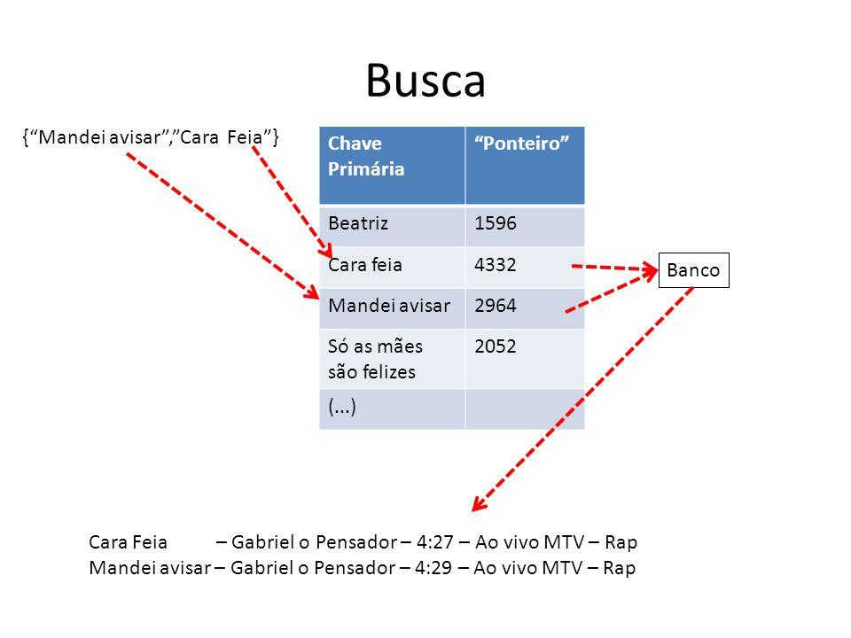 """Busca {""""Mandei avisar"""",""""Cara Feia""""} Chave Primária """"Ponteiro"""" Beatriz1596 Cara feia4332 Mandei avisar2964 Só as mães são felizes 2052 (...) Banco Cara"""