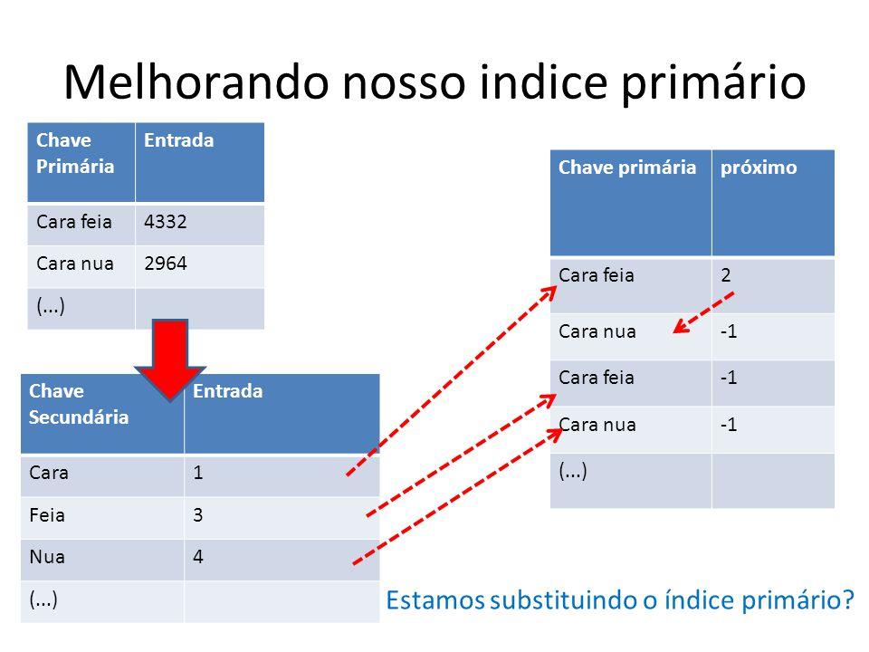 Melhorando nosso indice primário Chave Primária Entrada Cara feia4332 Cara nua2964 (...) Chave primáriapróximo Cara feia2 Cara nua Cara feia Cara nua (...) Chave Secundária Entrada Cara1 Feia3 Nua4 (...) Estamos substituindo o índice primário?