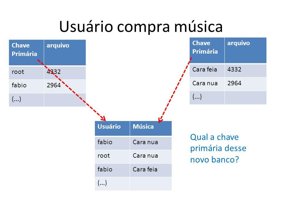 Usuário compra música Chave Primária arquivo root4332 fabio2964 (...) Chave Primária arquivo Cara feia4332 Cara nua2964 (...) UsuárioMúsica fabioCara