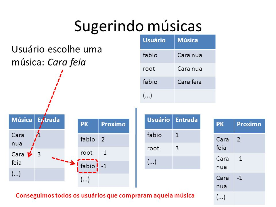 Sugerindo músicas UsuárioMúsica fabioCara nua rootCara nua fabioCara feia (...) MúsicaEntrada Cara nua 1 Cara feia 3 (...) PKProximo fabio2 root fabio (...) UsuárioEntrada fabio1 root3 (...) PKProximo Cara feia 2 Cara nua Cara nua (...) Usuário escolhe uma música: Cara feia Conseguimos todos os usuários que compraram aquela música