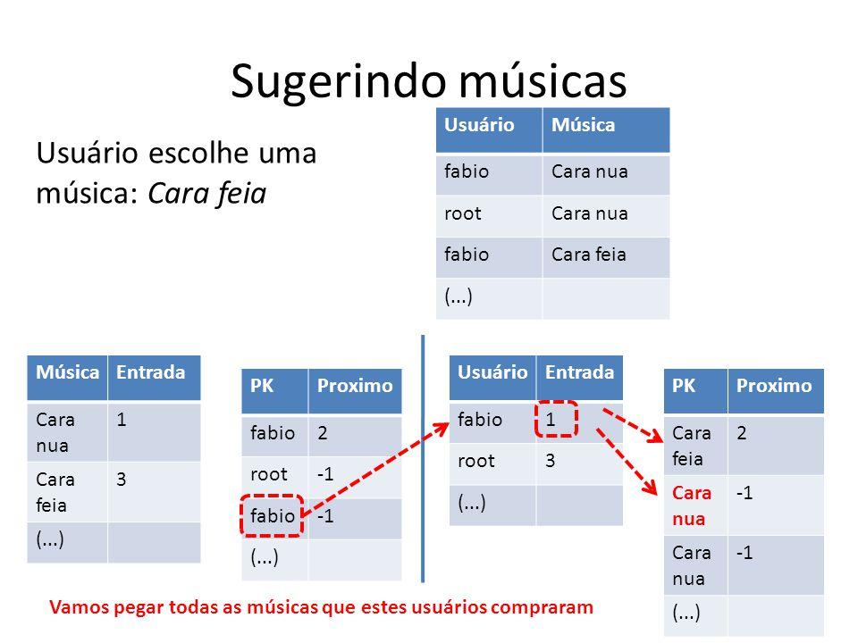 Sugerindo músicas UsuárioMúsica fabioCara nua rootCara nua fabioCara feia (...) MúsicaEntrada Cara nua 1 Cara feia 3 (...) PKProximo fabio2 root fabio
