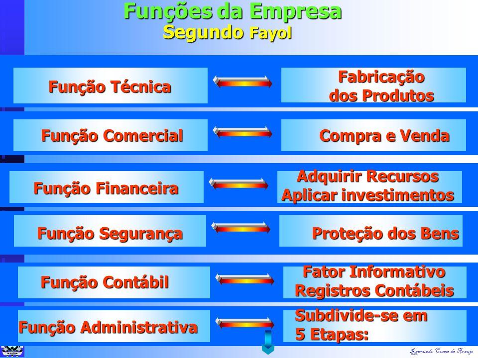 Raimundo Cosme de Araujo Filosofia: alguns filósofos contribuíram para evolução da Administração. ÁREAS DE CONHECIMENTO ADJACENTES