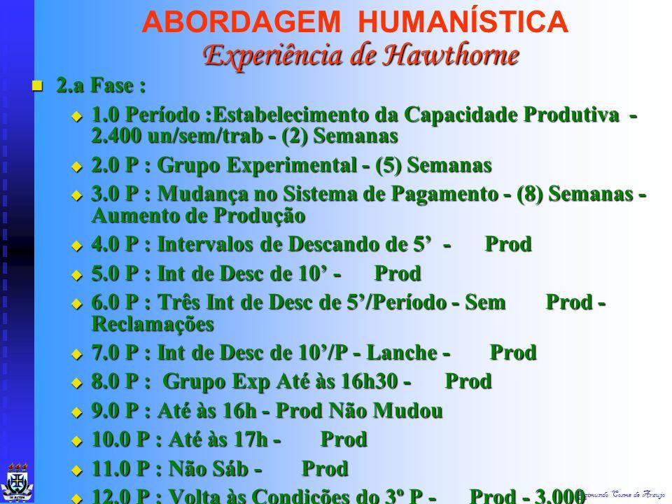Raimundo Cosme de Araujo ABORDAGEM HUMANÍSTICA 1.a Fase : 1.a Fase : Iluminação x Rendimento Iluminação x Rendimento Fator Psicológico Sobre o Fisioló