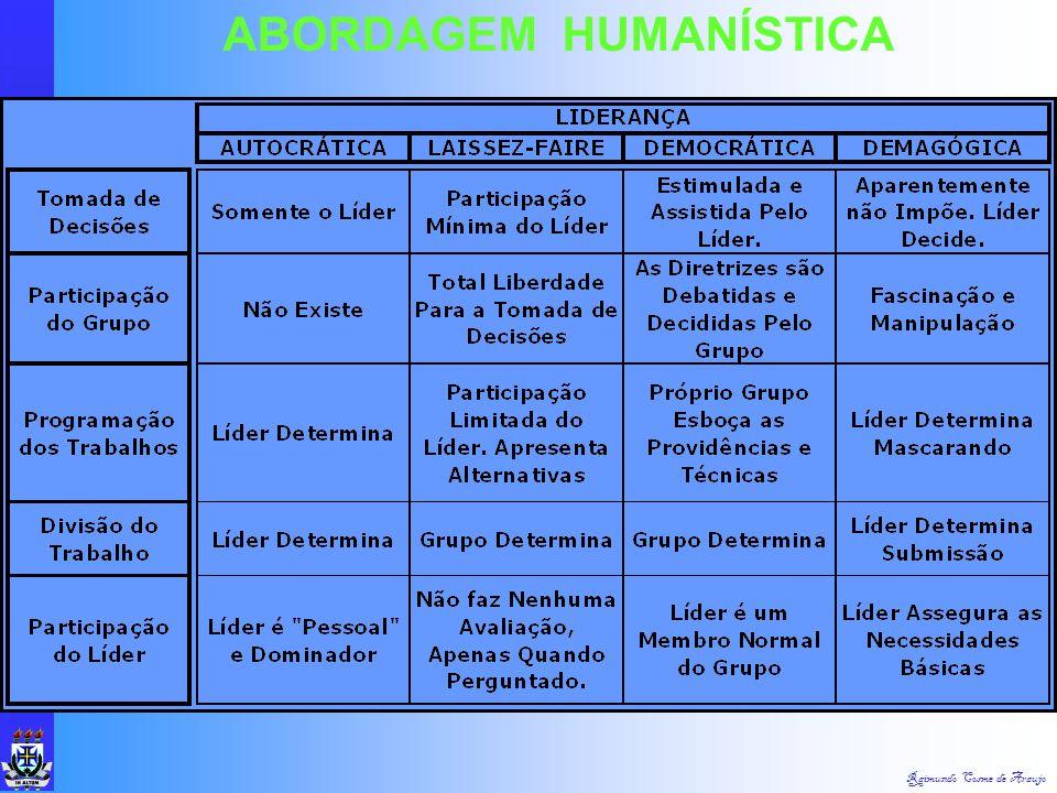 Raimundo Cosme de Araujo ABORDAGEM HUMANÍSTICA Conceito - Capacidade de Influenciar um Grupo em Direção à Realização de Metas. Conceito - Capacidade d