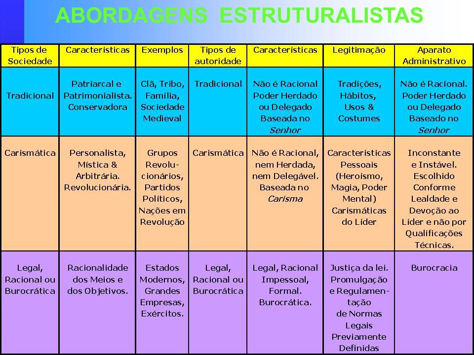 Raimundo Cosme de Araujo ABORDAGENS ESTRUTURALISTAS Origens da Burocracia : Origens da Burocracia : Burocracia é uma Forma de Organização Humana que s