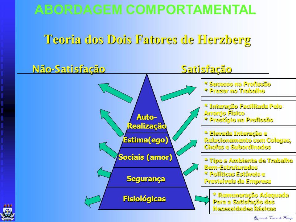Raimundo Cosme de Araujo ABORDAGEM COMPORTAMENTAL Hierarquia das Necessidades de Maslow Auto-Realização Estima Sociais Segurança Necessidades Fisiológ