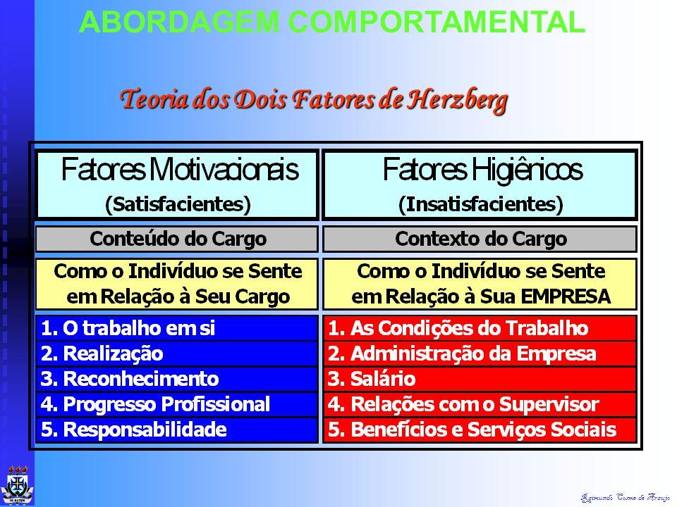 Raimundo Cosme de Araujo ABORDAGEM COMPORTAMENTALAuto-Realização Estima(ego) Sociais (amor) Segurança Fisiológicas Teoria dos Dois Fatores de Herzberg
