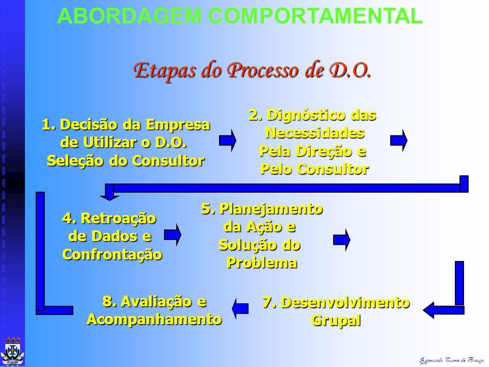 Raimundo Cosme de Araujo Características do D.O.: Características do D.O.:  1. Focalização Sobre Toda a Organização  2. Orientação Sistêmica  3. Ag