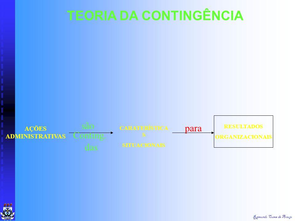 Raimundo Cosme de Araujo TEORIA DA CONTINGÊNCIA AMBIENTE AMBIENTE TECNOLOGIA TECNOLOGIA SENDO ASSIM, A ORGANIZAÇÃO ÓTIMA É CONTINGENTE A ESSES FATORES