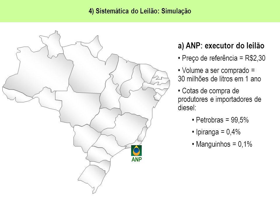 4) Sistemática do Leilão: Simulação ANP a) ANP: executor do leilão Preço de referência = R$2,30 Volume a ser comprado = 30 milhões de litros em 1 ano Cotas de compra de produtores e importadores de diesel: Petrobras = 99,5% Ipiranga = 0,4% Manguinhos = 0,1%
