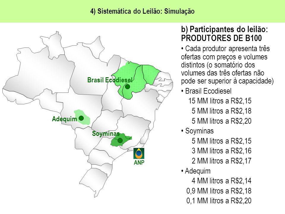 4) Sistemática do Leilão: Simulação Brasil Ecodiesel Adequim Soyminas ANP b) Participantes do leilão: PRODUTORES DE B100 Cada produtor apresenta três ofertas com preços e volumes distintos (o somatório dos volumes das três ofertas não pode ser superior à capacidade) Brasil Ecodiesel 15 MM litros a R$2,15 5 MM litros a R$2,18 5 MM litros a R$2,20 Soyminas 5 MM litros a R$2,15 3 MM litros a R$2,16 2 MM litros a R$2,17 Adequim 4 MM litros a R$2,14 0,9 MM litros a R$2,18 0,1 MM litros a R$2,20
